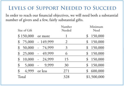 levelsofsupport